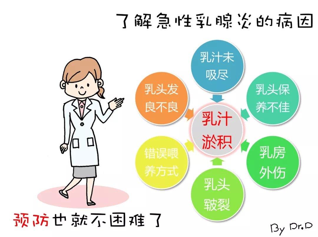 炎 頭痛 乳腺
